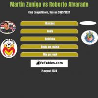 Martin Zuniga vs Roberto Alvarado h2h player stats