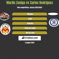 Martin Zuniga vs Carlos Rodriguez h2h player stats