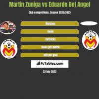 Martin Zuniga vs Eduardo Del Angel h2h player stats