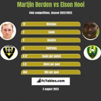 Martjin Berden vs Elson Hooi h2h player stats