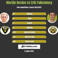 Martjin Berden vs Erik Falkenburg h2h player stats