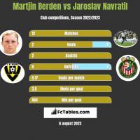 Martjin Berden vs Jaroslav Navratil h2h player stats