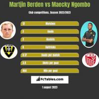 Martjin Berden vs Maecky Ngombo h2h player stats
