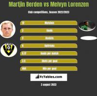 Martjin Berden vs Melvyn Lorenzen h2h player stats