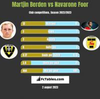 Martjin Berden vs Navarone Foor h2h player stats