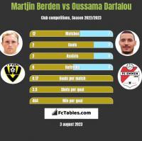 Martjin Berden vs Oussama Darfalou h2h player stats