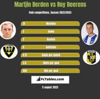 Martjin Berden vs Roy Beerens h2h player stats