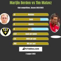 Martjin Berden vs Tim Matavz h2h player stats