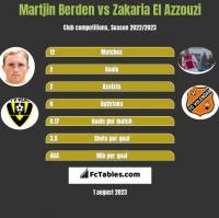 Martjin Berden vs Zakaria El Azzouzi h2h player stats
