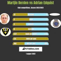 Martjin Berden vs Adrian Edquist h2h player stats