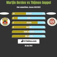 Martjin Berden vs Thijmen Goppel h2h player stats