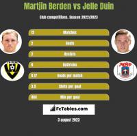 Martjin Berden vs Jelle Duin h2h player stats