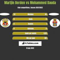 Martjin Berden vs Mohammed Dauda h2h player stats