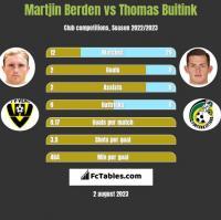 Martjin Berden vs Thomas Buitink h2h player stats