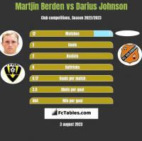 Martjin Berden vs Darius Johnson h2h player stats