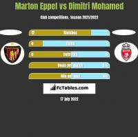 Marton Eppel vs Dimitri Mohamed h2h player stats