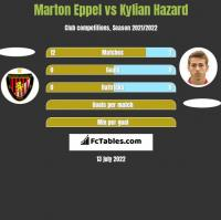 Marton Eppel vs Kylian Hazard h2h player stats