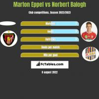 Marton Eppel vs Norbert Balogh h2h player stats