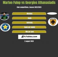 Marton Fulop vs Georgios Athanasiadis h2h player stats