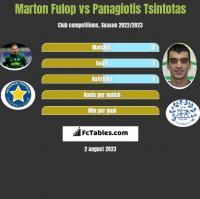 Marton Fulop vs Panagiotis Tsintotas h2h player stats