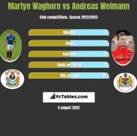 Martyn Waghorn vs Andreas Weimann h2h player stats