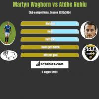Martyn Waghorn vs Atdhe Nuhiu h2h player stats