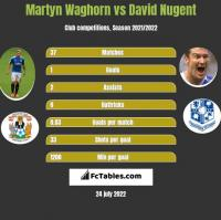 Martyn Waghorn vs David Nugent h2h player stats