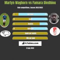 Martyn Waghorn vs Famara Diedhiou h2h player stats