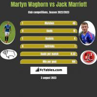 Martyn Waghorn vs Jack Marriott h2h player stats