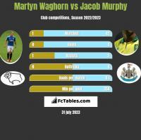 Martyn Waghorn vs Jacob Murphy h2h player stats