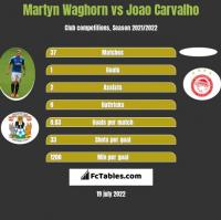 Martyn Waghorn vs Joao Carvalho h2h player stats