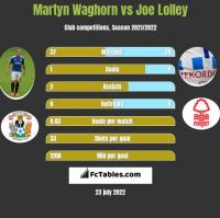 Martyn Waghorn vs Joe Lolley h2h player stats