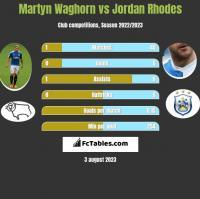 Martyn Waghorn vs Jordan Rhodes h2h player stats