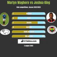 Martyn Waghorn vs Joshua King h2h player stats