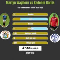 Martyn Waghorn vs Kadeem Harris h2h player stats