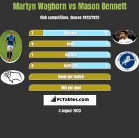 Martyn Waghorn vs Mason Bennett h2h player stats