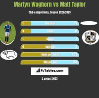 Martyn Waghorn vs Matt Taylor h2h player stats