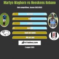 Martyn Waghorn vs Neeskens Kebano h2h player stats