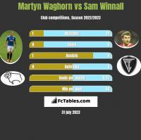 Martyn Waghorn vs Sam Winnall h2h player stats