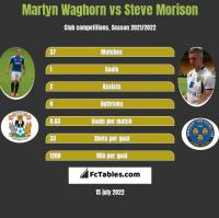 Martyn Waghorn vs Steve Morison h2h player stats