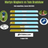Martyn Waghorn vs Tom Bradshaw h2h player stats