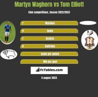 Martyn Waghorn vs Tom Elliott h2h player stats