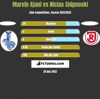 Marvin Ajani vs Niclas Shipnoski h2h player stats