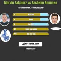 Marvin Bakalorz vs Bashkim Renneke h2h player stats