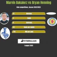Marvin Bakalorz vs Bryan Henning h2h player stats