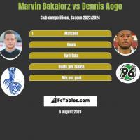 Marvin Bakalorz vs Dennis Aogo h2h player stats