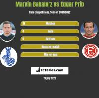 Marvin Bakalorz vs Edgar Prib h2h player stats