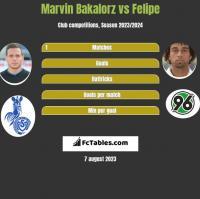 Marvin Bakalorz vs Felipe h2h player stats