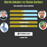 Marvin Bakalorz vs Florian Hartherz h2h player stats