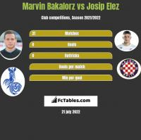 Marvin Bakalorz vs Josip Elez h2h player stats